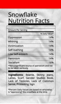 "Facts, Feminism, and Memes: Snowflake  Nutrition Facts  Amount Per Serving  Daily Value  oppression  14%  Whining  14%  14%  Victimization  Self-loathing  14%  Low Self-esteem  1496  14%  Feminism  16%  Socialism  *Not a significant source of patriotism and not  to be taken seriously  Ingredients: Beanie, Skinny Jeans,  Lattes, Scarf, Gender Studies Lack Lack of Common  sense, Protesting Sign  *Percent Daily Values are based on who/what  is ""oppressing the snowflake at the time. This makes me smile so big, I can't think of anything to say about it 'cept ROFLMAO!!!  Gun up, train and carry... because it's your right! Patrick James"