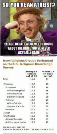 Memes, Agnostic, and Mormon: SO, YOUTRE AN ATHEIST  PLEASE, DEBATE WITH ME FOR HOURS  ABOUT THE BIBLE YOUIVE NEVER  ACTUALLY READ  How Religious Groups Performed  on the U.S. Religious Knowledge  Survey  Average  with 17  correct  or more  out of 32  correct  Total  47  16.0  Christian  15.7  16.0  Protestant  46  white evangelical 17.6  White mainline  15.8  Black Protestant  13.4.  14.7  Catholic  40  16.0  White Catholic  Hispanic Catholic 11.6  20  Mormon  20.3  74  Jewish  20.5  Unaffiliated  16.6  Atheist/Agnostic  20.9  Nothing in particular  15.2  PEW RESEARCH CENTER's  FORUM ON RELIGION & PUBLIC LIFE May 19-1une 6, 2010 Check out our heathenwear shop! http://wflatheism.spreadshirt.com/