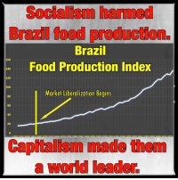 "Anaconda, Dank, and Food: Socialism harmed  Bra food producton.  Brazil  160  Food Production Index  140  120  100  I Market Liberalization Begins  80  60  40  20  Capital made them  a world leader Brazil's agricultural industry is a fascinating case study about the benefits of pro-market reforms and trade liberalization. For decades after the Great Depression, the socialist government imposed import substitution industrialization (ISI) in an attempt to boost growth, reduce poverty, and create an internal economy. The policy required that the government impose a litany of trade barriers, price controls, and direct government investment.   While it allowed Brazil to establish some industry, the import quotas and tariffs halted the importation of capital equipment necessary to develop a mechanized farm industry. Imports were required because the mechanical knowledge to produce this equipment just simply didn't exist at the time. In fact, production was so low that Brazil was largely a food importer during the ISI policy regime. Also during this time, Brazil suffered from hunger and high levels of under-nourishment.   In the 1960s, Brazil began to slowly liberalize their economy and ended remaining ISI policies by 1990. The pro-market reforms had astounding effects on their agricultural production (as noted in the attached graph) and overall food security.  Since the 1970s, prices for basic foods steadily declined and Brazil now exports over $89 billion in agriculture. More importantly, the OECD commends Brazil for a drastic reduction in hunger. These gains are largely attributed to market liberalization: ""The abandonment of the import substitution strategy led to broad trade, exchange rate, and domestic market liberalization"".   Agricultural policies were liberalized as part of the overall reform: previous production and supply control systems were dismantled and price interventions scaled down and re-instrumented. Trade policy liberalization removed export taxes, licensing and quantitative restrictions on agro-food. It also abolished state control of wheat, sugar and ethanol trade.  These reforms carry substantial value in the long run. From 1996 to 2006, the total value of Brazilian crops rose 365%. The size of these gains are largely due to the available farming capacity. As it stands, Brazil's unused farm land is equal to the next two countries combined (Russia and US) and they only use 50M of the 400M available hectares. Additionally, Brazil's renewable water resources are larger than any country in the world. As The Economist noted, ""Brazil (population: 190m) has as much renewable water as the whole of Asia (population: 4 billion).""  This means that government command-and-control policies were not only inefficient, but they failed to capitalize on the comparative advantages available through economies of scale. Brazil's natural infrastructure is inherently capable of producing huge amounts of food. Despite that, Brazil imported food and still had a starving population under the socialist ISI policy.   The future outlook for Brazil is positive. Suppliers will benefit from productivity growth and increased trade. Growth will slow in the near term, but will exceed 2% after a few years. After a tumultuous time of socialist policy, pro-capitalism reform has proved very beneficial to Brazil.   SOURCES:  http://www.economist.com/node/16886442  http://www.fao.org/hunger/en/  http://www.oecd-ilibrary.org/docserver/download/5115021e.pdf?expires=1456180422&id=id&accname=guest&checksum=820A2FC53ACC2D83B5725493F23FE00B  http://www.tulane.edu/~dnelson/PEBricsConf/cardoso-trade.pdf"