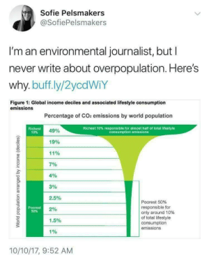 co2 emissions: Sofie Pelsmakers  @SofiePelsmakers  I'm an environmental journalist, but l  never write about overpopulation. Here's  why. buff.ly/2ycdWiY  Figure 1: Global income deciles and associated lifestyle consumption  emissions  Percentage of CO2 emissions by world population  Richest  10%  Richest 10% responsible for almost half of total lifestyle  consumption emissions  49%  19%  11%  701  4%  3%  2.5%  2%  1.5%  1%  Poorest 50%  responsible for  only around 10%  of total lifestyle  consumption  emissions  Poorest  50%  10/10/17, 9:52 AM