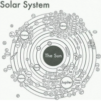 THIS is a real perspective of our Solar System!: Solar System  tus  Saturn  Titan  Uranus  anio  Ariel  The Sun  Earth  Callisto  Triton  Neptune  an  Jupifer mede  O3 THIS is a real perspective of our Solar System!