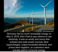 windi: Some Amazing Facts  Germany had so much renewable energy on  May 8, 2016, that it had to pay citizens to use  electricity. It was so windy and sunny that  turbines and solar power sources were  supercharged, output exceeded demand, and  prices went negative, so customers were  actually paid to consume energy.
