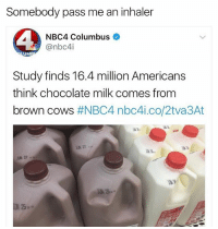 Funny, Chocolate, and Moon: Somebody pass me an inhaler  NBC4 Columbus  Canbc4i  UM  Study finds 16.4 million Americans  think chocolate milk comes from  brown cows  #NBC4 nbc4i.co/2tva3At Sometimes I wonder how this country made it the moon.