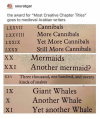 ": souratgar  the award for ""Most Creative Chapter Titles""  goes to medieval Arabian writers  LXXVII  LXXVIII More Cannibals  LXXIX  LXXX  XX Mermaids  XXI Another mermaid?  xxv Three thousand, one hundred, and twenty  Cannibals  Yet More Cannibals  Still More Cannibals  kinds of snakes  Giant Whales  Another Whale  Yet another Whale  IX  XI"