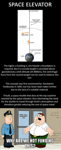Taken, Earth, and Space: SPACE ELEVATOR  Center of mass  for system  (above gecstationary level)  orbit altitude.----.  Rotates with Earth,  remains vertical Cable  Climber  Anchored at equator  North Pole  Earth  The higher a building is, the heavier a foundation is  required. But if a counterweight is provided above  geostationary orbit altitude (35 800km), the centrifugal  force from the counterweight can be used to balance this  out.  This concept was first envisioned by Konstantin  Tsiolkovsky in 1895, but has never been taken further  due to the lack of a suitable material.  If built, a space shuttle that docs at the top could be  reached by the space elevator, thus eliminating the need  for the shuttle to travel through Earth's atmosphere and  therefore greatly reducing the cost of space travel.  STEM CELL  RESEARCH  LAB  WHY AREWENOT FUNDING  THIS? <p>Space Elevator Idea.</p>