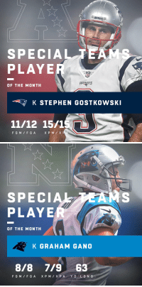 Special Teams Players of the Month (October):  AFC: @Patriots kicker Stephen Gostkowski NFC: @Panthers kicker @GrahamGano https://t.co/yuiKuX1CHp: SPECIALTE  PLAYE  PATRIOTS  OF THE MONTH  K STEPHEN GOSTKOWSK  11/12 15/1S  F GM F G A   SPECIA  PLAYE  OF THE MONTH  K GRAHAM GANO  8/8 7/963 Special Teams Players of the Month (October):  AFC: @Patriots kicker Stephen Gostkowski NFC: @Panthers kicker @GrahamGano https://t.co/yuiKuX1CHp