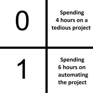 I will do this every time.: Spending  0  4 hours on a  tedious project  Spending  1  6 hours on  automating  the project I will do this every time.