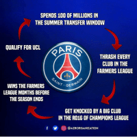 PSG 😂 - @azrorganization: SPENDS 100 OF MILLIONS IN  THE SUMMER TRANSFER WINDOW  QUALIFY FOR UCL ARI  THRASH EVERY  CLUB IN THE  FARMERS LEAGUE  GERA  WINS THE FARMERS  LEAGUE MONTHS BEFORE  THE SEASON ENDS  GET KNOCKED BY A BIG CLUB  IN THE RO16 OF CHAMPIONS LEAGUE  回@AZRORGANIZATION PSG 😂 - @azrorganization