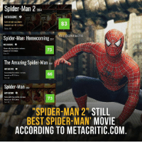 Friends, Memes, and Spider: Spider-Man 2  2004  METASCORE e  Universal acclaim  based on 41 Crtics  See All  83  GL@CINFACTS  Spider-Man: Homecomingz  MEASURE  73  The Amazing Spider-Man 3  METASCORE  See All  Spider-Man2  METASCORE  73  SPIDER-MAN 2 STILL  BEST SPIDER-MAN' MOVIE  ACCORDING TO METACRITIC.COM According to critics, the new 'Spider-Man: Homecoming' film is good, but people expected more. I am sure I will enjoy the film, however I recall how much I admired 'Spider-Man 2' from the Sam Raimi trilogy. The perfect villain, interesting story, and stunning action. I hope that in the new movie, Marvel will not waste the talents of Michael Keaton and he can truly take on the role of the vulture. Your thoughts? Feel free to comment and share, just give credit! Tag your friends.