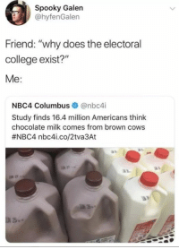 "College, Memes, and Chocolate: Spooky Galen  ahyfenGalen  Friend: ""why does the electoral  college exist?""  Me:  NBC4 Columbus @nbc4i  Study finds 16.4 million Americans think  chocolate milk comes from brown cows  #NBC4 nbc4..co/2tva3At  6s"