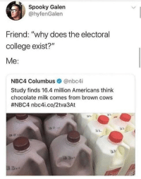 """oof: Spooky Galen  @hyfenGalen  Friend: """"why does the electoral  college exist?""""  Me:  NBC4 Columbus @nbc4i  Study finds 16.4 million Americans think  chocolate milk comes from brown cows  #NBC4 nbc4..co/2tva3At  % 27 oof"""