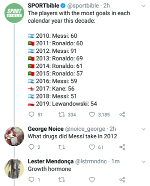 Facts: SPORTbible O @sportbible · 2h  The players with the most goals in each  calendar year this decade:  SPORT  BIBLE  2010: Messi: 60  O 2011: Ronaldo: 60  2012: Messi: 91  O 2013: Ronaldo: 69  2014: Ronaldo: 61    2015: Ronaldo: 57  2016: Messi: 59  + 2017: Kane: 56  2018: Messi: 51  2019: Lewandowski: 54  O 51  27 334  3,185  George Noice @noice_george 2h  What drugs did Messi take in 2012  61  Lester Mendonça @lstrmndnc · 1m  Growth hormone Facts