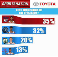 Best acquisition of the NBA offseason? You told us. Let's go to the @toyotausa PulseOfTheNation poll results!: SPORTSNATION  OTOYOTA  BEST ACQUISITION OF  THE OFFSEASON?  35%  32%  20%  13% Best acquisition of the NBA offseason? You told us. Let's go to the @toyotausa PulseOfTheNation poll results!