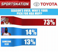 Tight race for MVP? You guys don't seem to think so. Let's go to the @toyotausa PulseOfTheNation poll results.: SPORTSNATION  TOYOTA  SEASON'S OVER. WHO'S YOUR  PICK FOR NBA MVP  13%  14%  13%  SOMEONE  ELSE Tight race for MVP? You guys don't seem to think so. Let's go to the @toyotausa PulseOfTheNation poll results.