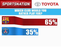 Club, Memes, and Neymar: SPORTSNATION  TOYOTA  WHICH CLUB WOULD YOU  RATHER PLAY FOR?  65%  FCB  35%  0 Neymar made his move. What's your take? It's the @ToyotaUSA PulseOfTheNation poll results. Let's go!