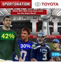 Memes, Super Bowl, and Toyota: SPORTSNATION  TOYOTA  Which NFC Wild Card team could  win the Super Bowl?  NFL  42%  SU  BOW L  30%  17%  11%  S ‪The Nation thinks the Packers have a good shot at the Lombardi 🏆. Let's go to the results in our @toyotausa PulseoftheNation poll. ‬