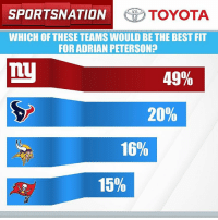 AD joining up with Big Blue? The results are in for the @toyotausa PulseOfTheNation poll. Let's Go!: SPORTSNATION  TOYOTA  WHICH OF THESETEAMSWOULD BETHE BEST FIT  FOR ADRIAN PETERSON?  TLy  49%  20%  16%  15% AD joining up with Big Blue? The results are in for the @toyotausa PulseOfTheNation poll. Let's Go!