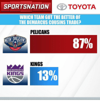 Talk about a one-sided deal. The fans weigh in on the @toyotausa PulseOfTheNation poll. Let's Go to the results!: SPORTSNATION TOYOTA  WHICH TEAM GOT THE BETTER OF  THE DEMARCUS COUSINS TRADE  PELICANS  81%  NEW ORLEANS  LICA  KINGS  13%  SACRAMENTO  KINGS Talk about a one-sided deal. The fans weigh in on the @toyotausa PulseOfTheNation poll. Let's Go to the results!