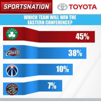 It's looking like a two-team race in the East. Fans weigh in on the @toyotausa PulseOfTheNation. Let's go to the results.: SPORTSNATION  TOYOTA  WHICH TEAM WILL WINTHE  EASTERN CONFERENCE  45%  38%  10%  7%  APTO It's looking like a two-team race in the East. Fans weigh in on the @toyotausa PulseOfTheNation. Let's go to the results.
