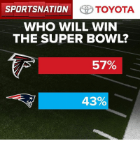 Memes, Toyota, and 🤖: SPORTSNATION TOYOTA  WHO WILL WIN  THE SUPER BOWL?  57%  43% Rise up! The votes are in for the big game. Let's Go to the results of our @toyotausa PulseOfTheNation poll.