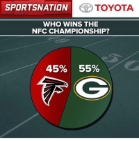 Memes, Toyota, and 🤖: SPORTSNATION TOYOTA  WHO WINS THE  NFC CHAMPIONSHIP?  45% 55% Wonder if the game will be as close as our poll. Let's go to the results in our @toyotausa PulseOfTheNation poll.