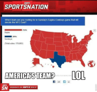 Dallas Cowboys, Philadelphia Eagles, and Huh: SPORTSNATION  Which team are you rooting for in Sunday's Eagles-Cowboys game that will  decide the NFC East?  71%  Eagles  29%  Cowboys  Total votes: 176,853)  AMERICAS TEAMEO -LOL  SN  WEEKDAYS ON 3PM ET Cowboys are America's team, huh?