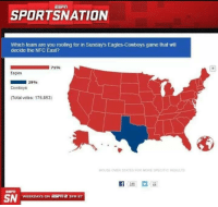 Dallas Cowboys, Definitely, and Philadelphia Eagles: SPORTSNATION  Which team are you rooting for in Sunday's Eagles-Cowboys game that will  decide the NFC East?  71%  Eagles  29%  Cowboys  ITotal votes: 176,853)  MOUSE OVER STATES FOR MORE SPECIFIC RESULTS  SN  WEEKDAYS ON 3PM ET Definitely America's Team....