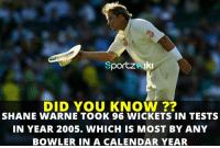 Memes, Calendar, and Record: Sportzwik  DID YOU KNOW ??  SHANE WARNE TOOK 96 WICKETS IN TESTS  IN YEAR 2005. WHICH IS MOST BY ANY  BOWLER IN A CALENDAR YEAR Shane Warne holds the record of most wickets in tests in a calendar year