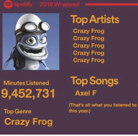 crazy: Spotify 2018 Wrapped  Top Artists  Crazy Frog  Crazy Frog  Crazy Frog  Crazy Frog  Crazy Frog  Top Songs  Minutes Listened  9,452,731  Top Genre  Crazy Frog  Axel F  (That's all what you listened to  this year)