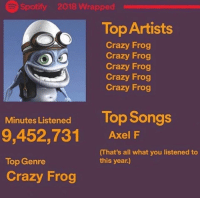 🔥🔥🔥: Spotify 2018 Wrapped  Top Artists  Crazy Frog  Crazy Frog  Crazy Frog  Crazy Frog  Crazy Frog  Minute Listened Top Songs  9,452,731 Axel F  Top Genre  Crazy Frog  That's all what you listened to  this year.) 🔥🔥🔥