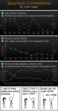 America, Juvenile, and Steam: Spurious Correlations  by Tyler Vigen   Age of Miss America  Murders by steam, hot vapours and hot objects  24  22.75  21.5  4  20.25  19 1  1999 2000 2001 2002 2003 2004 2005 2006 2007 2008 2009  Correlation: 87%  Sources: Wikipedia & CDC tylervigen.com   Divorce rate in Maine  Per capita consumption of margarine (US)  4.8  4.6  4.4  aL  4.2  4  2000  2001  2002  2003 2004 2005 2006  2007  2008  2009  Correlation: 99%  Sources: US Census & USDA tylervigen.com   Honey producing bee colonies (US)  Juvenile arrests for possession of marijuana (US)  3400  3200  3000  n 2800  2600  i 2400  2200  - 100000  - 83333.33  - 66666.67  - 50000  - 33333.33  - 16666.67  90 91 92 93 94 95 96 97 98 99 00 01 02 03 04 05 06 07 08 09  Correlation:-93% Sources: USDA & DEA tylervigen.com   I USED TO THINK  CORRELATION IMPUED| | STATISTİCSCLASS. | | CLASS HELPED.  CAUSATION.  THEN I TOOK ASOUNDS LIKE THE  NOW I DONT  WELL, MAYBE <p>Extrañas correlaciones</p>