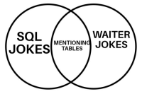 Sql, Tables, and Inner Join: SQL  WAITER  JOKESMEES  MENTIONIN  TABLES INNER JOIN