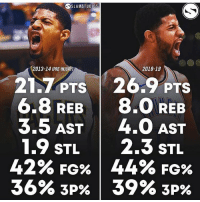 Memes, Nba, and Paul George: SSLAMSTUDIOS  2013-14 (PRE-INJU  2018-19  21.7 PTS 26.9 PTS  6.8 REB 8.0 REB  3.5 AST4.O AST  1.9 STL 2.3 sTL  42% FG% | 44% FG%  36% 3P% | 39% 3P% Paul George is THRIVING post injury - Via @slamstudios nba nbadebate debate paulgeorge pg13 pacers okc bball score