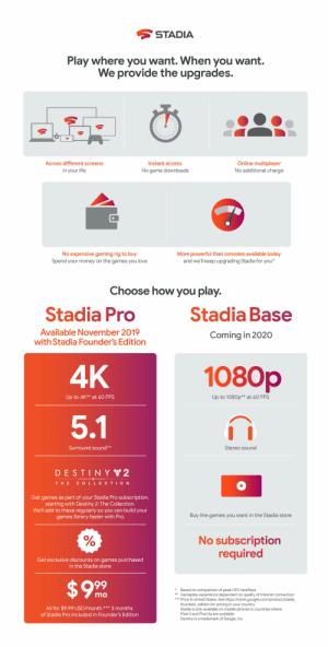 Destiny, Google, and Internet: STADIA  Play where you want. When you want.  We provide the upgrades.  Online multiplayer  No additional charge  Across different screens  Instant access  in your life  No game downloads  No expensive gaming rig to buy  Spend your money on the games you love  More powerful than consoles available today  and we'll keep upgrading Stadia for you*  Choose how you play.  Stadia Base  Stadia Pro  Available November 2019  Coming in 2020  with Stadia Founder's Edition  1080p  4K  Up to 1080p** at 60 FPS  Up to 4K** at 60 FPS  5.1  Surround sound**  Stereo sound  DESTINY 2  THE  COLLECTION  Get games as  starting with Destiny 2: The Collection.  We'll add to these regularly  part of your Stadia Pro subscription,  so you can build your  Buy the games you want in the Stadia store  games library faster with Pro.  No subscription  required  Get exclusive discounts on games purchased  in the Stadia store  $99  Based on comparison of peak GPU teraflops  Gameplay experience dependent on quality of internet connection  ***Price in United States. See https://store.google.com/product/stadia  founders_edition for pricing in your country.  Stadia is only available on mobile phones in countries where  Pixel 3 and Pixel 3a are available  mo  All for $9.99 US D/month.  ***  3 months  of Stadia Pro included in Founder's Edition  Destiny is a trademark of Bungie, Inc. Google Stadia explained
