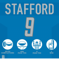 Matthew Stafford had a day! 👏 #AZvsDET https://t.co/o3zXg9J5p9: STAFFORD  mmwm  29/41  COMPLETIONS  292  PASS YDS  4.  PASS TDS  1  WIN  WK  1 Matthew Stafford had a day! 👏 #AZvsDET https://t.co/o3zXg9J5p9