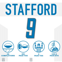 Memes, 🤖, and Matthew Stafford: STAFFORD  *QB*  RATING  26  COMPLETIONS  361  PASS YDS  2  PASS TDS  132.4  PASS RTG  WK  WK  1  9 Matthew Stafford was unstoppable at Lambeau!  #HaveADay #DETvsGB https://t.co/DTOOB1gWaU