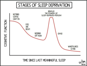 Finals Week in a Nutshell [OC]: STAGES OF SLEEP DEPRIVATION  BEHOLD!  THE POWERS OF  SLEEP-DEPRIVED-PERSON  NOTHING  COFFEE  CANT FIX  EYES  ARE  HEAVY  NODDING  OFF NOW  OH NO  WAKEFULNESS  IS PAIN  TIME SINCE LAST MEANINGFUL SLEEP  Wove Finals Week in a Nutshell [OC]