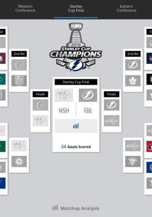 When somehow you completely fucked up your bracket.....  The rook: Stanley  Cup Final  Western  Conference  Eastern  Conference  2019  STANLEY CUP  CHAMPIONS  2nd Rd  2nd Rd  Stanley Cup Final  Finals  Finals  24 Goals Scored  ılil Matchup Analysis When somehow you completely fucked up your bracket.....  The rook