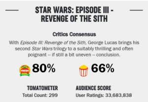 Nice: STAR WARS: EPISODE II -  REVENGE OF THE SITH  Critics Consensus  With Episode IlI: Revenge of the Sith, George Lucas brings his  second Star Wars trilogy to a suitably thrilling and often  poignant - if still a bit uneven -- conclusion.  80%  66%  CERTIFIED  FRESH  TO es  TOMATOMETER  AUDIENCE SCORE  Total Count: 299  User Ratings: 33,683,838 Nice