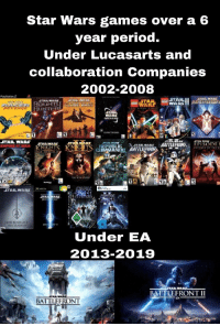 Star Wars: Star Wars games over a 6  year period.  Under Lucasarts and  collaboration Companies  2002-2008  PlayStation.2  STARWAR  WA  UNTER  WA  GALAXI  STAR WARS STARWARs  STARWARS  TAR WARS  LEPIIBLIC 、STARWARS BATTLE  CİİMMANDU MILEN  AR NIG  FRUN EPISODE  ICE  STARWARS  EDIOCAST  JEDI KNIGHT  ETI ACADEMV  IEDE  16  Under EA  2013-2019  STAR WARS  BATTLEFRONT II  BATTLEFRONT