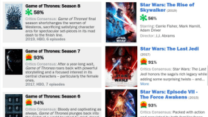Perfectly balanced as all things should be: Star Wars: The Rise of  Skywalker (2019)  Game of Thrones: Season 8  * 58%  GOT  Critics Consensus: Game of Thrones' final  season shortchanges the women of  Westeros, sacrificing satisfying character  arcs for spectacular set-pieces in its mad  dash to the finish line.  2019, HBO, 6 episodes  56%  Starring: Carrie Fisher, Mark Hamill,  Adam Driver  Director: J.J. Abrams  STAR  WARS  Star Wars: The Last Jedi  Game of Thrones: Season 7  (2017)  93%  GOT  91%  Critics Consensus: After a year-long wait,  Game of Thrones roars back with powerful  storytelling and a focused interest in its  central characters - particularly the female  Critics Consensus: Star Wars: The Last  Jedi honors the saga's rich legacy while  STAR  WARS  adding some surprising twists - and...  ones.  More  2017, HBO, 7 episodes  Star Wars: Episode VII -  The Force Awakens (2015)  Game of Thrones: Season 6  94%  93%  Critics Consensus: Bloody and captivating as  GAME THRONES always, Game of Thrones plunges back into  Critics Consensus: Packed with action  apulet ed by, both fom Perfectly balanced as all things should be