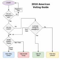 Election voting guide for 2016: START  Are you  registered to  Vote?  Yes  Are you  insane?  Yes  Middle  Eastern  People  Bomb  Them  Vote Hillary  Clinton  2016 American  Voting Guide  Register to  Vote  No  Is climate  No  No  change an  Don't  emergency?  Care  Yes  Ban Them  Vote Donald  Vote Jill  Vote Gary  Trump  Stein  Johnson Election voting guide for 2016