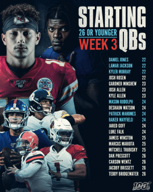 The young guys GOT IT. 👏  Week 3 will feature 20 starting QBs age 26 or younger, the most since 1950! https://t.co/kLN6VFGpGs: STARTING  OBs  26 OR YOUNGER  WEEK 3  DANIEL JONES  LAMAR JACKSON  KYLER MURRAY  JOSH ROSEN  GARDNER MINSHEW23  JOSH ALLEN  23  KYLE ALLEN  23  MASON RUDOLPH  24  DESHAUN WATSON  24  PATRICK MAHOMES  24  BAKER MAYFIELD  24  24  JARED GOFF  LUKE FALK  24  JAMEIS WINSTON  25  MARCUS MARIOTA  25  MITCHELL TRUBISKY 25  DAK PRESCOTT  26  CARSON WENTZ  26  CARDINALS  JACOBY BRISSETT  26  TEDDY BRIDGEWATER 26  2222222 The young guys GOT IT. 👏  Week 3 will feature 20 starting QBs age 26 or younger, the most since 1950! https://t.co/kLN6VFGpGs