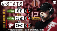 Does Falcons coach Dan Quinn have Packers QB Aaron Rodgers' number? . . . . RiseUp: STATS  2014  a 36-16  CS  2014  28-22 CS  NFC CHAMPIONSHIP  2016  33-32 CS  OOO RODGERS AVG. (VSOUINNDEF). 2 TDS, 1INT 66.4 COMP%,2043 PASS YDS Does Falcons coach Dan Quinn have Packers QB Aaron Rodgers' number? . . . . RiseUp