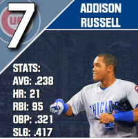 Addison Russell is 7 on the list. He had a below average BA but he made up for it with his RBIs, homers and slick fielding. He was also clutch throughout the season. Grade: B _ @CubsNation2016 @CubsCoverage @Cubs_Fanzone @KrisAndTheCubs @CubsArtwork @CubbieChronicle @CubsMiLB @InstantMLBNews @Athletics.Report @CubsTalk - Cubs VoteCubs AllStarGame KrisBryant AnthonyRizzo BenZobrist AddisonRussell DexterFowler: STATS:  AVG: .238  HR: 21  RBI: 95  OBP: .321  SLG: .417  ADDISON  RUSSELL Addison Russell is 7 on the list. He had a below average BA but he made up for it with his RBIs, homers and slick fielding. He was also clutch throughout the season. Grade: B _ @CubsNation2016 @CubsCoverage @Cubs_Fanzone @KrisAndTheCubs @CubsArtwork @CubbieChronicle @CubsMiLB @InstantMLBNews @Athletics.Report @CubsTalk - Cubs VoteCubs AllStarGame KrisBryant AnthonyRizzo BenZobrist AddisonRussell DexterFowler