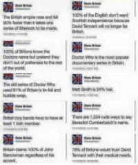 British Empire: Stats Britain  Stats Britain  The British empire rose and fell  90% faster than it takes one  100% of the English don't want  Scottish independence because  David Tennant will no longer be  of Sherlock to be made  318AM  British.  12/212018 250PM  Stats Britain  100% of Britons know the  Doctors name but pretend they Doctor Who is the most popular  don't out of politeness to the rest documentary series in Britain.  of the world.  11242013 12:01 PM  Stats Britain  The old series of Doctor Who  used 9196 of Britain's tin foil and  bubble wrap  Matt Smith is 24% hair.  1203,110  Stats Britain  Stats Britair  StatsBritain  British boy bands have to have at  least 1 Irish member.  There are 1.224 rude ways to say  Benedict Cumberbatch's name.  11201AM  11/A52013 916 aM  Stats Britain  Stats Britain  Britain claims 100% of John  Barrowman regardless of his  accent.  78% of Britons would trust David  Tennant with their medical needs.