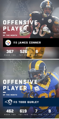 Steelers  OFFEN S1VE  PLAYER  OF THE MONTH  RB JAMES CONNER  Steelers  367 52  6  RUSH YD S T OT Y D  RUSH T D S   it  OFFENSIVE  PLAYER  OF THE MONTH  RB TODD GURLEY  462 619 7  9  RUSH YDS  TOT YD S  R US H T D S T O T T D S Offensive Players of the Month (October):  AFC: @steelers RB @JamesConner_  NFC: @RamsNFL RB @TG3II https://t.co/KK8VB7o0bf