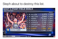 Nba Scores: Steph about to destroy this list.  MOST 3-POINT FIELD GOALS  NBA HISTORY  GAMES  1. R. ALLEN2,973 1,300  |2. R. MILLER  」 3. J. TERRY  2,560 1,389  ii:,|2,243 1,367  2,143 1,343  0  4. P. PIERCE  5. K. KORVER 2,105 1,053  6. J. CRAWFORD 2,077 1,205  7. V. CARTER2,057 1,360  8. S. CURRY  9. J. KIDD  파.  30  1,990 595  1.988 1,391  )1 STEPHEN CURRY  ORES  95  79  NBA SCORES  official