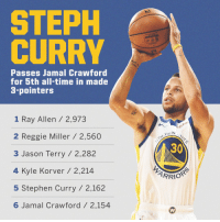 Steph Curry also moved past Jamal Crawford for 5th on the all-time made 3PT list.   He needs 53 to pass Korver & 121 to pass Terry for 3rd.  It only took him 5 games to make 33 3PTS this season. https://t.co/Ik3YtDq7Ef: STEPH  CURRY  Passes Jamal Crawford  for 5th all-time in made  3-pointers  1 Ray Allen / 2,973  2 Reggie Miller/ 2,560  3 Jason Terry /2,282  4 Kyle Korver / 2,214  5 Stephen Curry / 2,162  6 Jamal Crawford/ 2,154  ten  DEN  30 Steph Curry also moved past Jamal Crawford for 5th on the all-time made 3PT list.   He needs 53 to pass Korver & 121 to pass Terry for 3rd.  It only took him 5 games to make 33 3PTS this season. https://t.co/Ik3YtDq7Ef