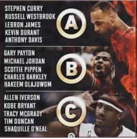 Which squad you taking. A,B, or C and why. Comment below and tag a friend. curry lebron alleniverson bball nbalegend charlesbarkley mj michaeljordan kd kevindurant: STEPHEN CURRY  RUSSELL WESTBROOK  LEBRON JAMES  KEVIN DURANT  ANTHONY DAVIS  GARY PAYTON  MICHAEL JORDAN  SCOTTIE PIPPEN  CHARLES BARKLEY  HAKEEM OLAJUWOM  ALLEN IVERSON  KOBE BRYANT  TRACY MCGRAD  TIM DUNCAN  SHAQUILLE O'NEAL Which squad you taking. A,B, or C and why. Comment below and tag a friend. curry lebron alleniverson bball nbalegend charlesbarkley mj michaeljordan kd kevindurant